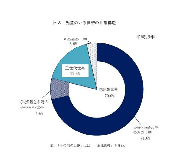意外に高い!平成26年日本の三世代同居率|行政書士阿部総合事務所