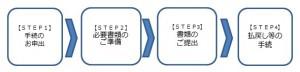 全銀協【預金相続の四つの手順】の説明がわかりやすい!|行政書士阿部総合事務所