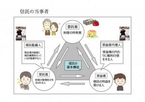 【超簡単家族信託18】新しい信託の機関としての「信託監督人」って何をする人?|行政書士阿部総合事務所