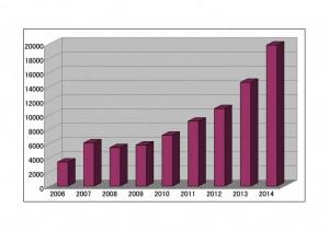 【一人で出来た!会社設立ワークショップ】合同会社の設立件数は増えている?減っている?|行政書士阿部総合事務所