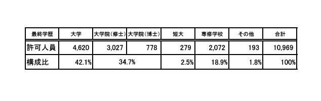 %e6%9c%80%e7%b5%82%e5%ad%a6%e6%ad%b4%e5%88%a5%e8%a8%b1%e5%8f%af%e4%ba%ba%e5%93%a1