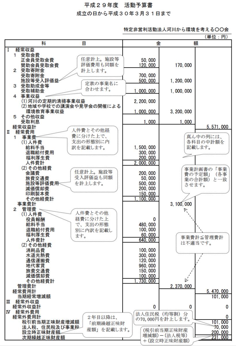 【NPO法人の作り方】「活動予算書」の事業費、管理費の区分の基準|行政書士阿部総合事務所